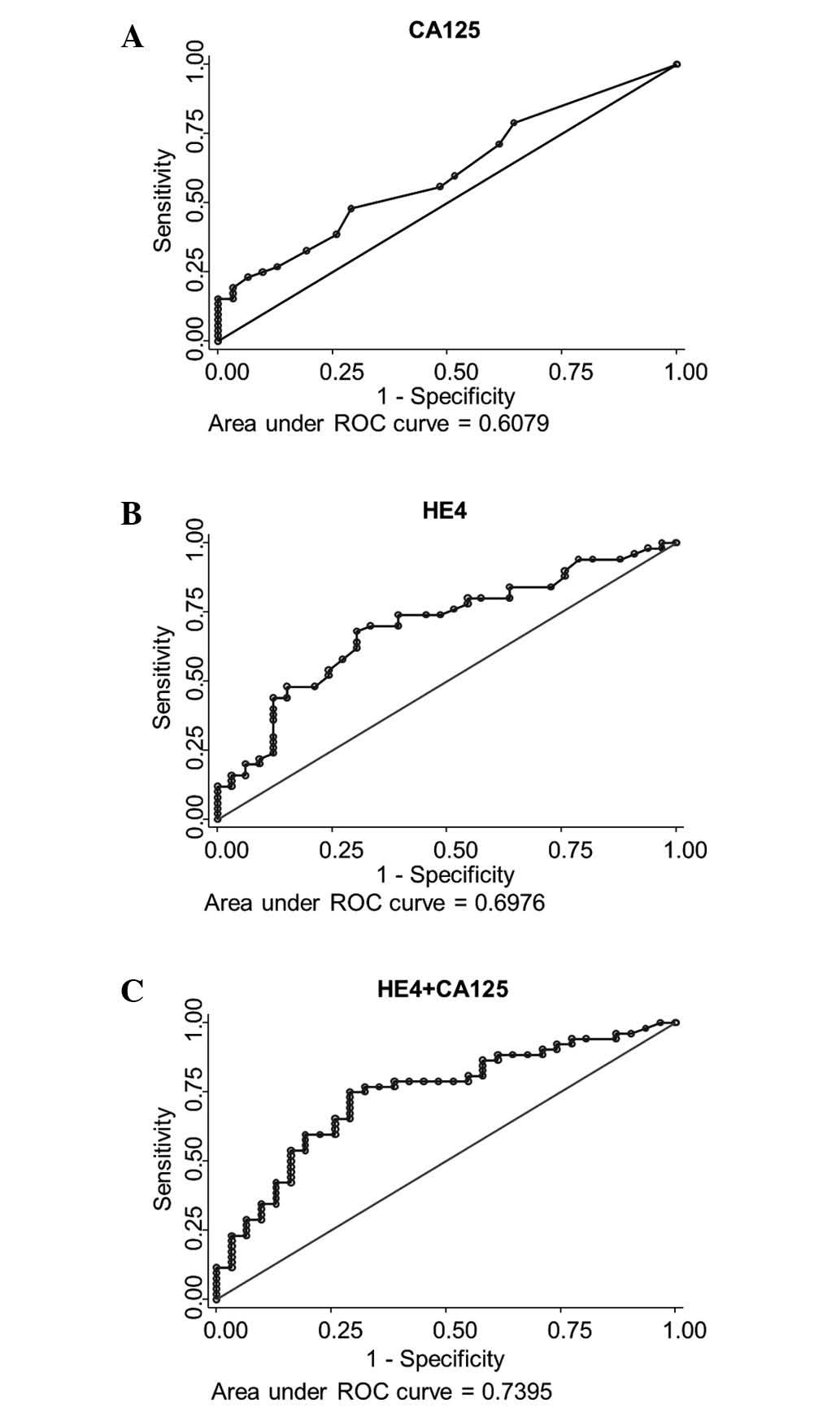 Identification Of High Risk Patients By Human Epididymis Protein 4 Levels During Follow Up Of Ovarian Cancer