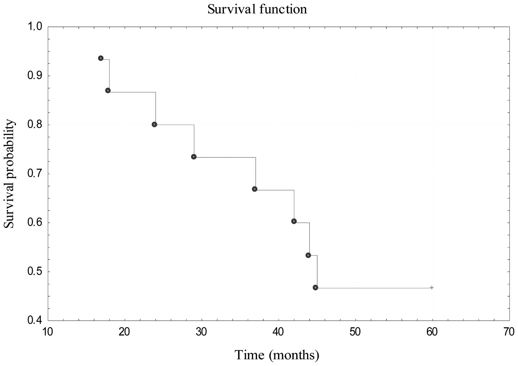 Management of pediatric head and neck rhabdomyosarcoma a case figure 6 kaplan meier survival curve showing the 5 year overall survival probability in the group of patients operated due to a disease relapse falaconquin
