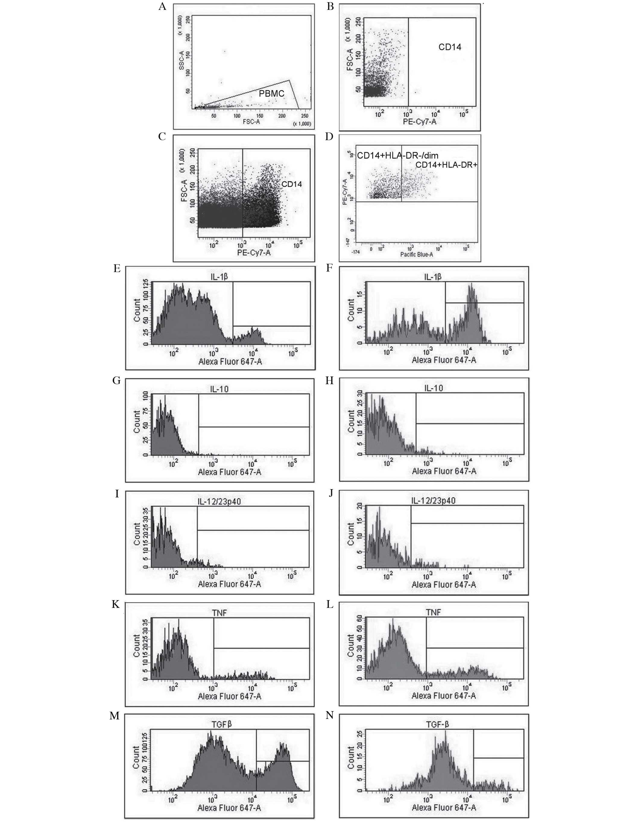 Monocytic Myeloid Derived Suppressor Cells As A Potent Of Selis Balancing Scooter S2 Figure 1 Analysis Cytokine Profiles And Evaluation The Expression Mo Mdscs Monocytes Macrophages In Patients With Non Small Cell Lung Cancer