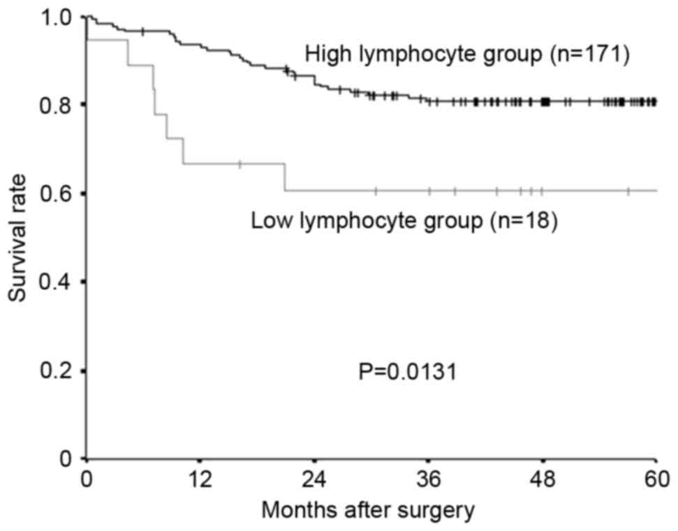 Prognostic significance of the preoperative lymphocyte‑to