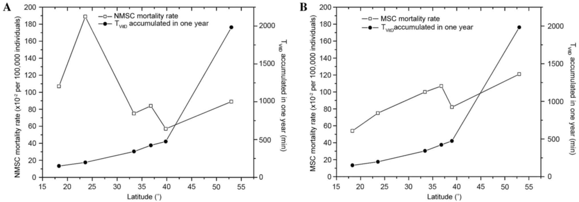 Association Between Non Melanoma And Melanoma Skin Cancer Rates Vitamin D And Latitude