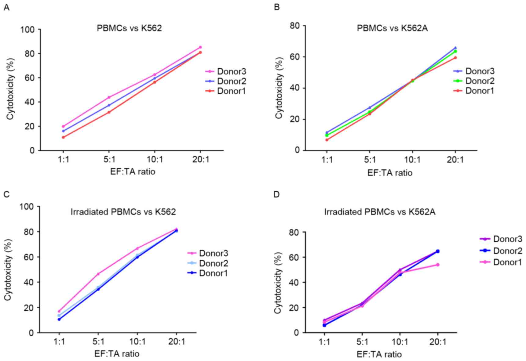 Irradiation of peripheral blood mononuclear cells with 75 gy xrays a and b pbmcs isolated from the peripheral blood of 3 healthy donors were tested as effector cells in the cytotoxicity assay irradiated or non irradiated ccuart Gallery