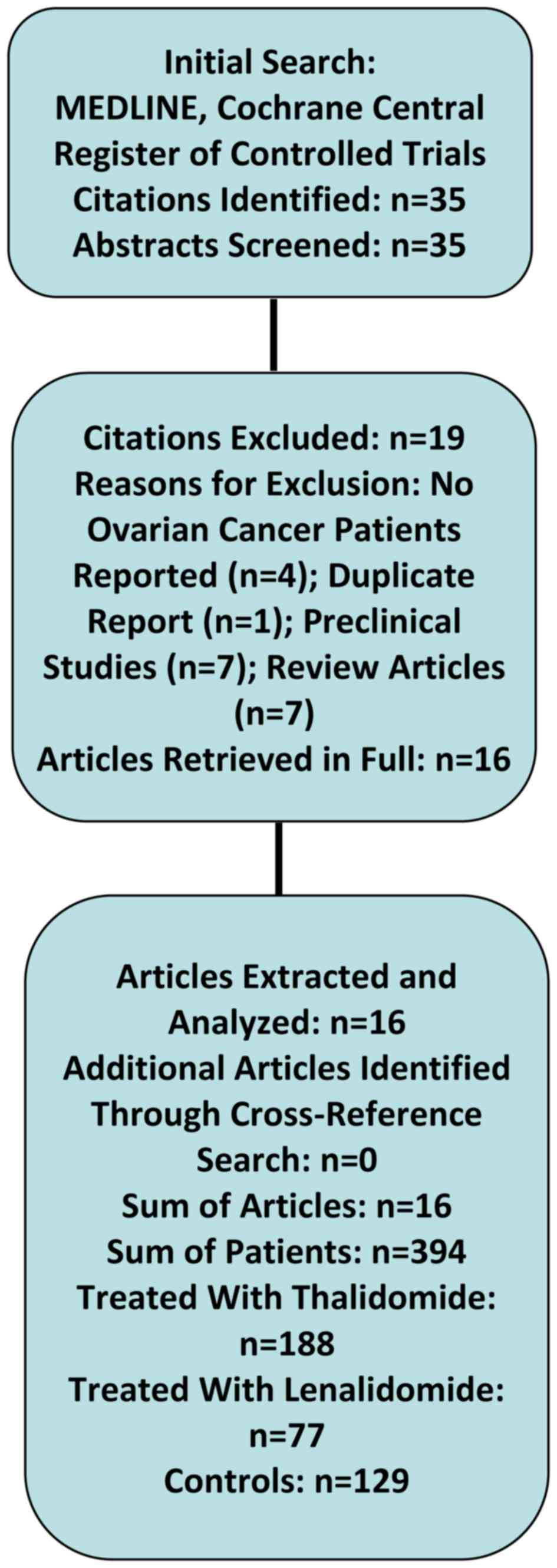 Thalidomide and lenalidomide for recurrent ovarian cancer: A ...