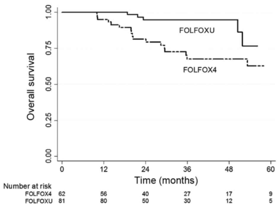 Comparison of adjuvant FOLFOX4 chemotherapy and oral UFUR/LV