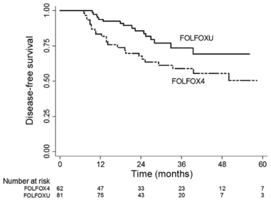 Comparison Of Adjuvant Folfox4 Chemotherapy And Oral Ufur Lv Following Adjuvant Folfox4 Chemotherapy In Patients With Stage Iii Colon Cancer Subsequent To Radical Resection