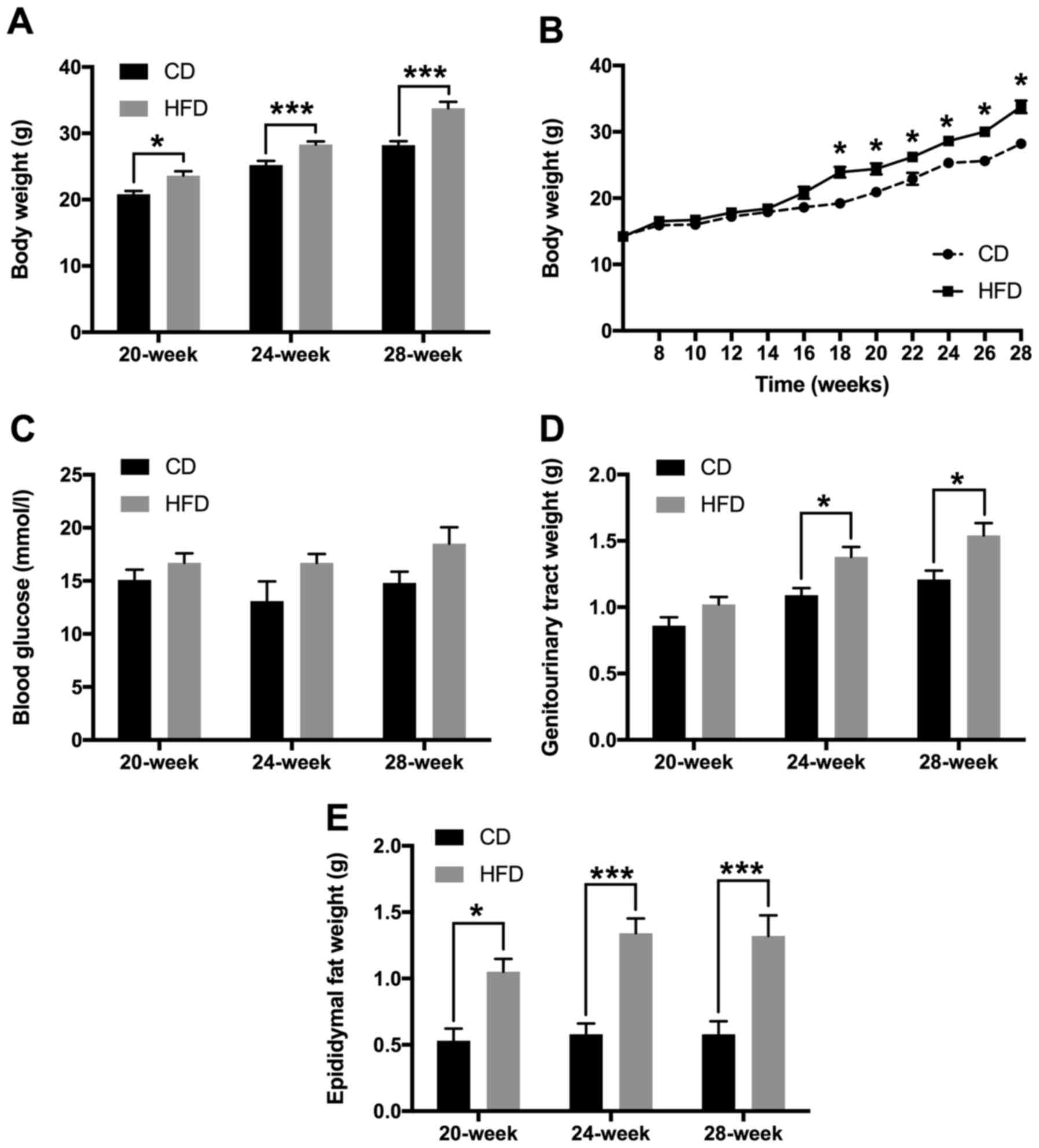 High Fat Diet Induced Adipokine And Cytokine Alterations Promote The