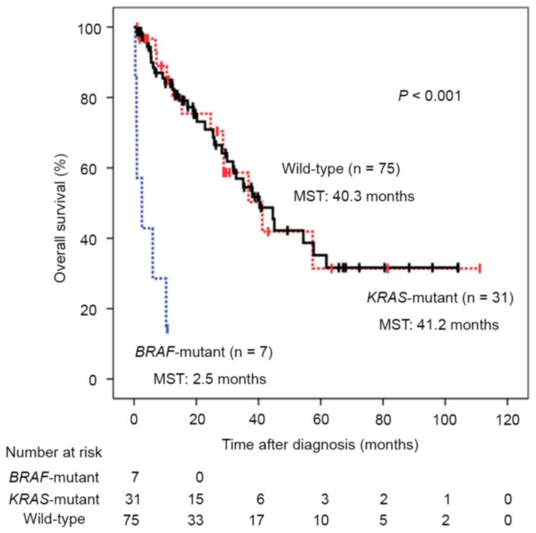 Braf V600e Mutation Is A Predictive Indicator Of Upfront Chemotherapy For Stage Iv Colorectal Cancer
