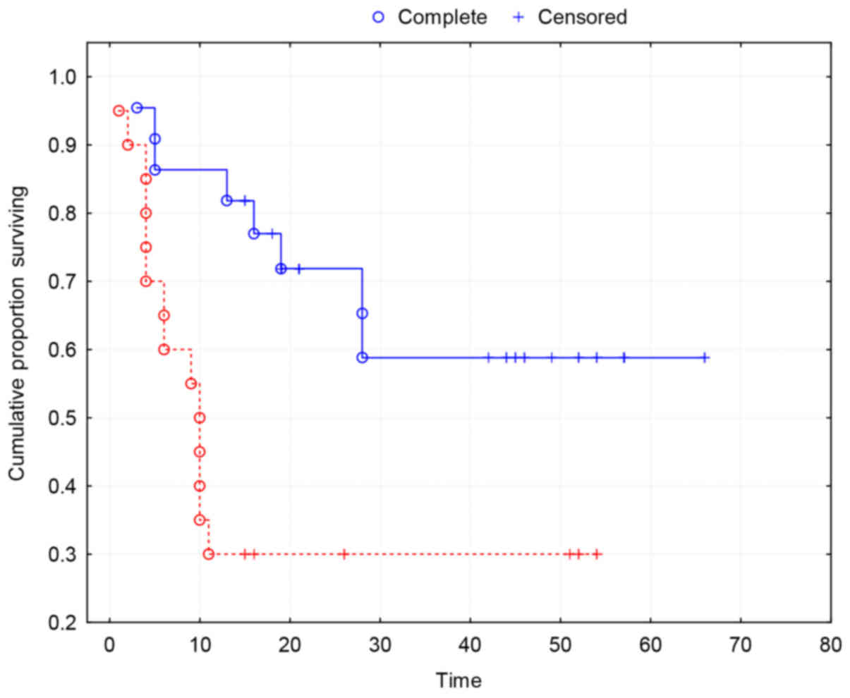 ef50846548 ... a strong association between MVD and the two-year survival (P 0.0035).  Group 0 (red line)