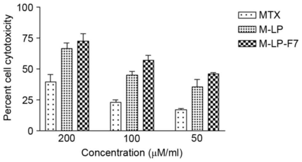 Development and in vitro evaluation of mucoadhesive patches of