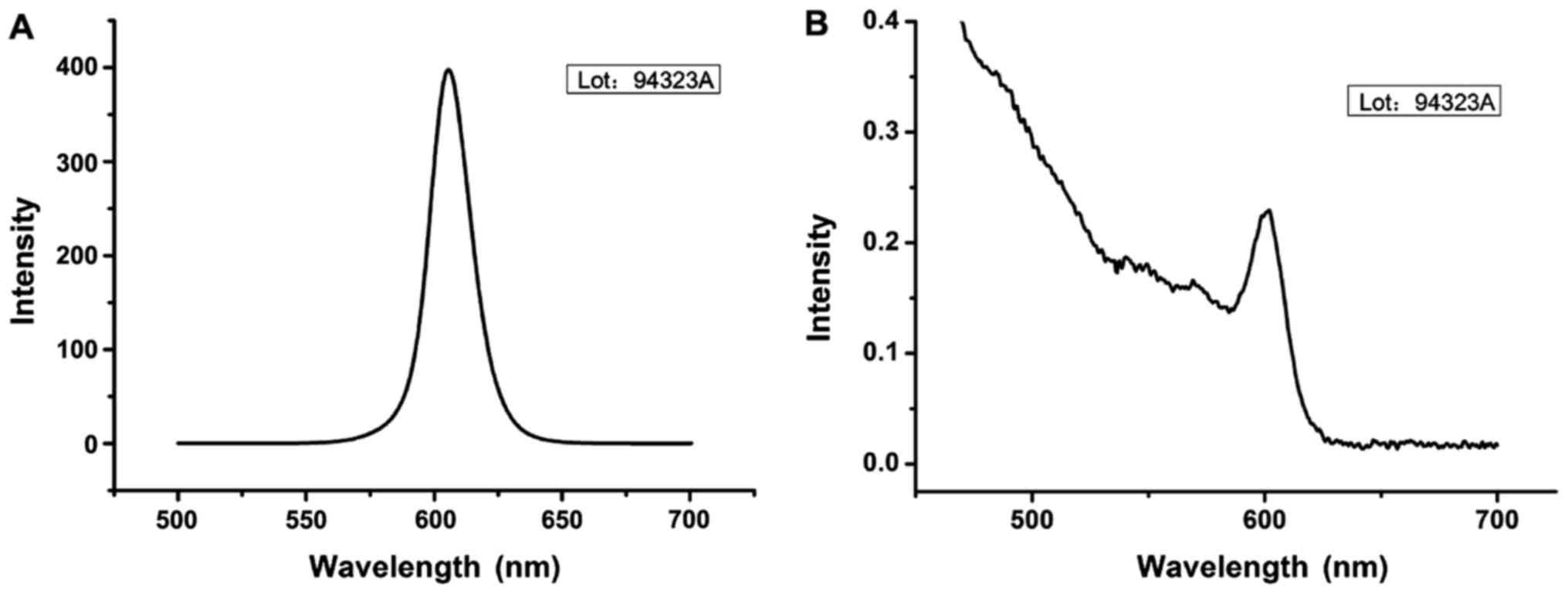 Rapid detection of quantum dot immune chromatography nasopharyngeal ...