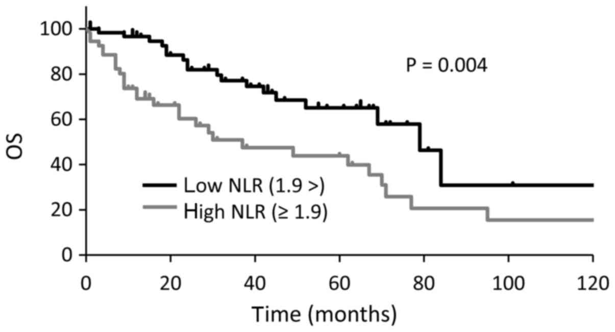 Low neutrophil-lymphocyte ratio correlates with extended