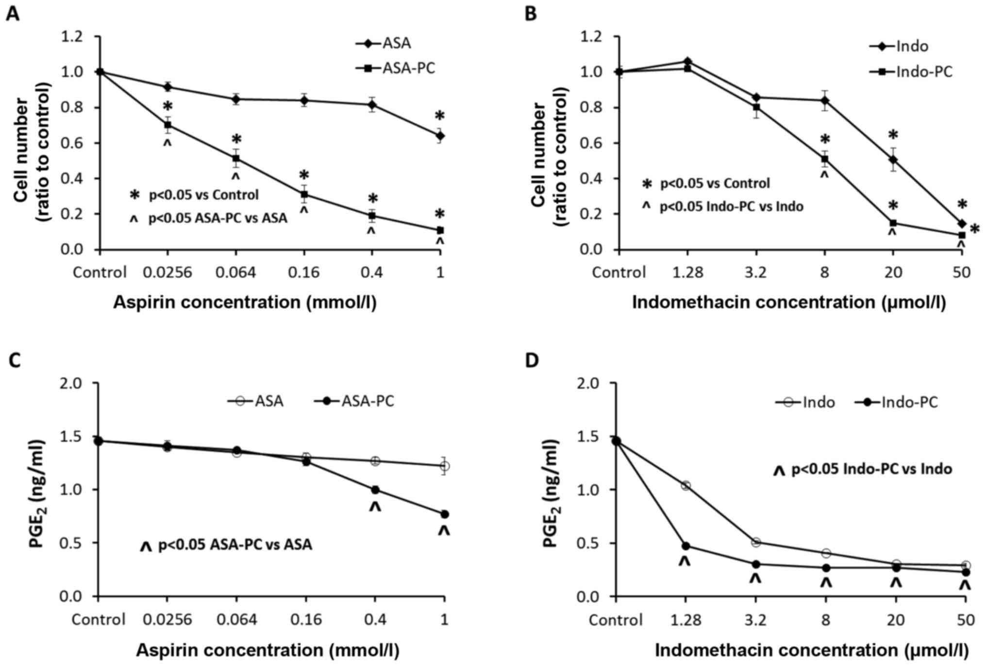 Chemoprevention With Phosphatidylcholine Non Steroidal Anti Inflammatory Drugs In Vivo And In Vitro