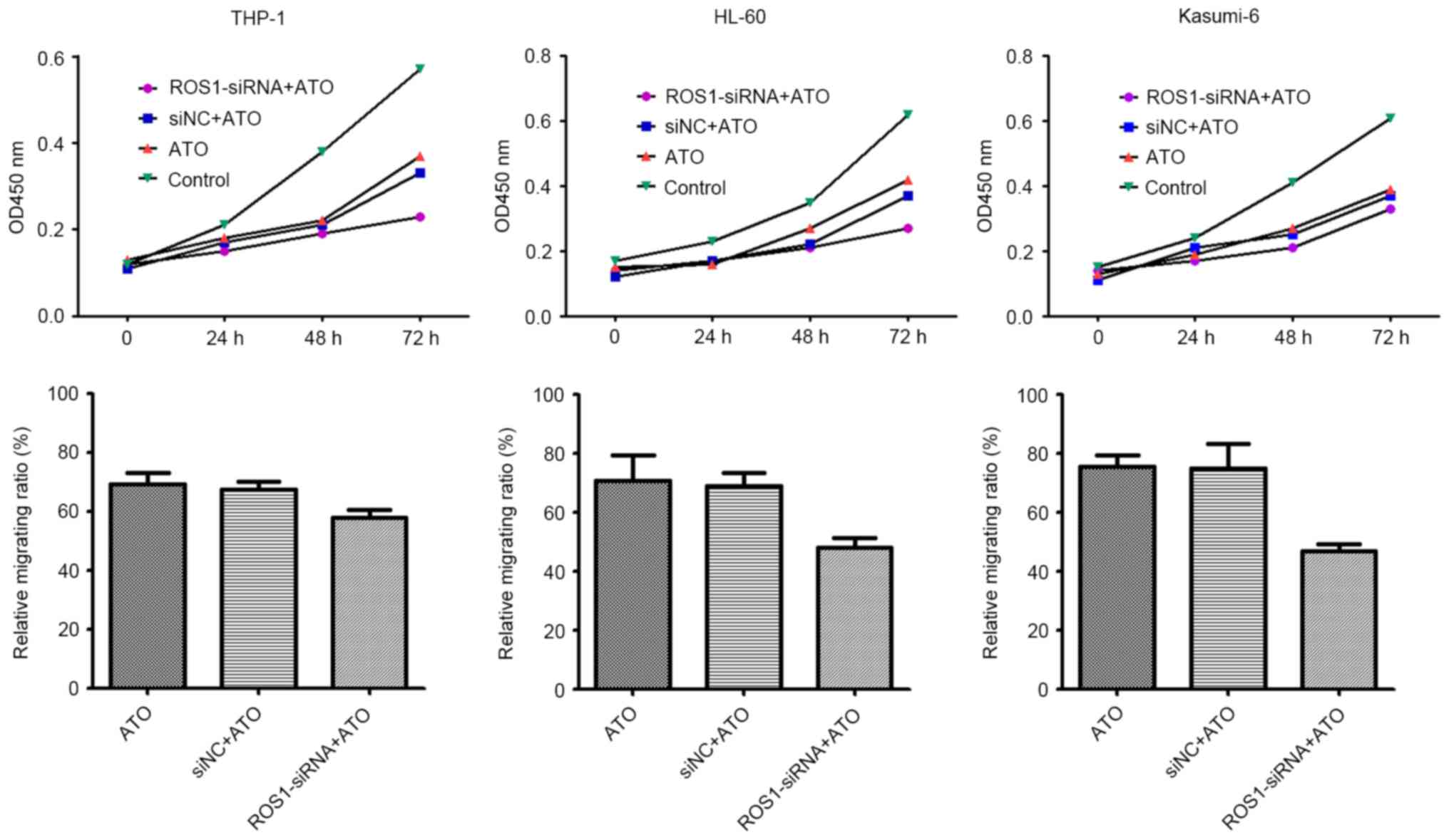 Downregulation of ROS1 enhances the therapeutic efficacy of arsenic