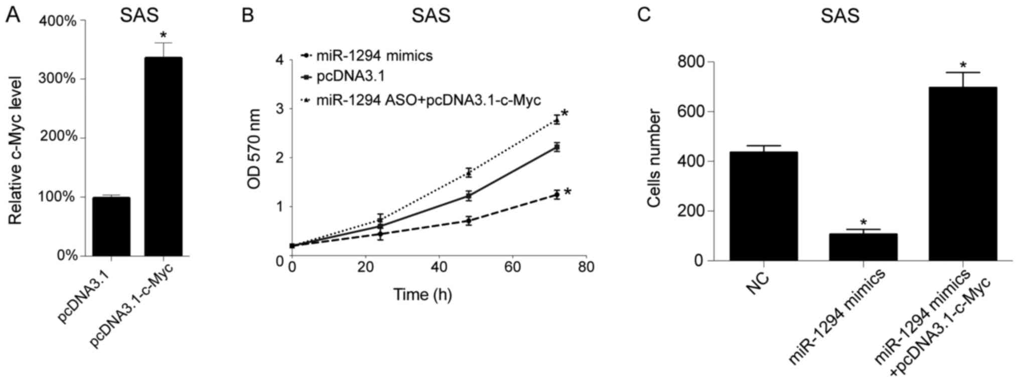 c-Myc overexpression plasmid restored the inhibitory effect of miR-1294.  pcDNA3.1-c-Myc plasmid was transfected into SAS cells, empty plasmid was  used as a ...