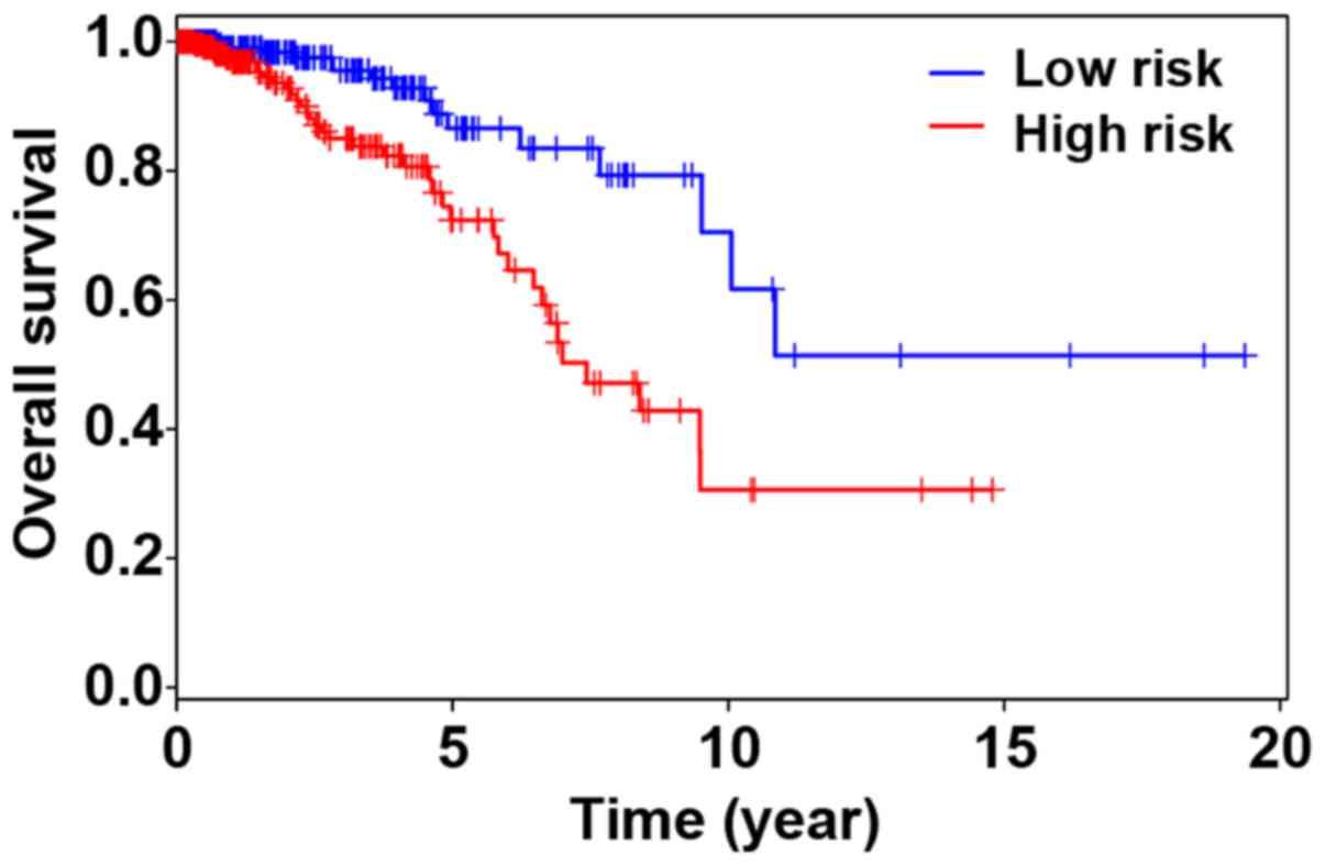 Screening of differentially methylated genes in breast