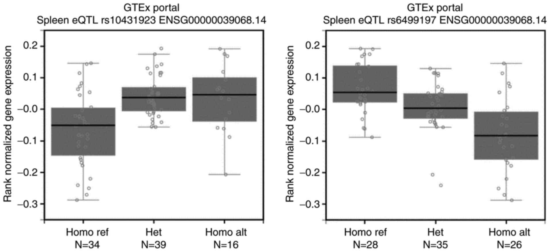 Genetic Polymorphisms In Cdh1 Are Associated With Endometrial