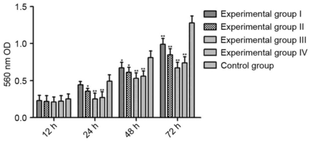 Effects of tanshinones mediated by forkhead box O3a