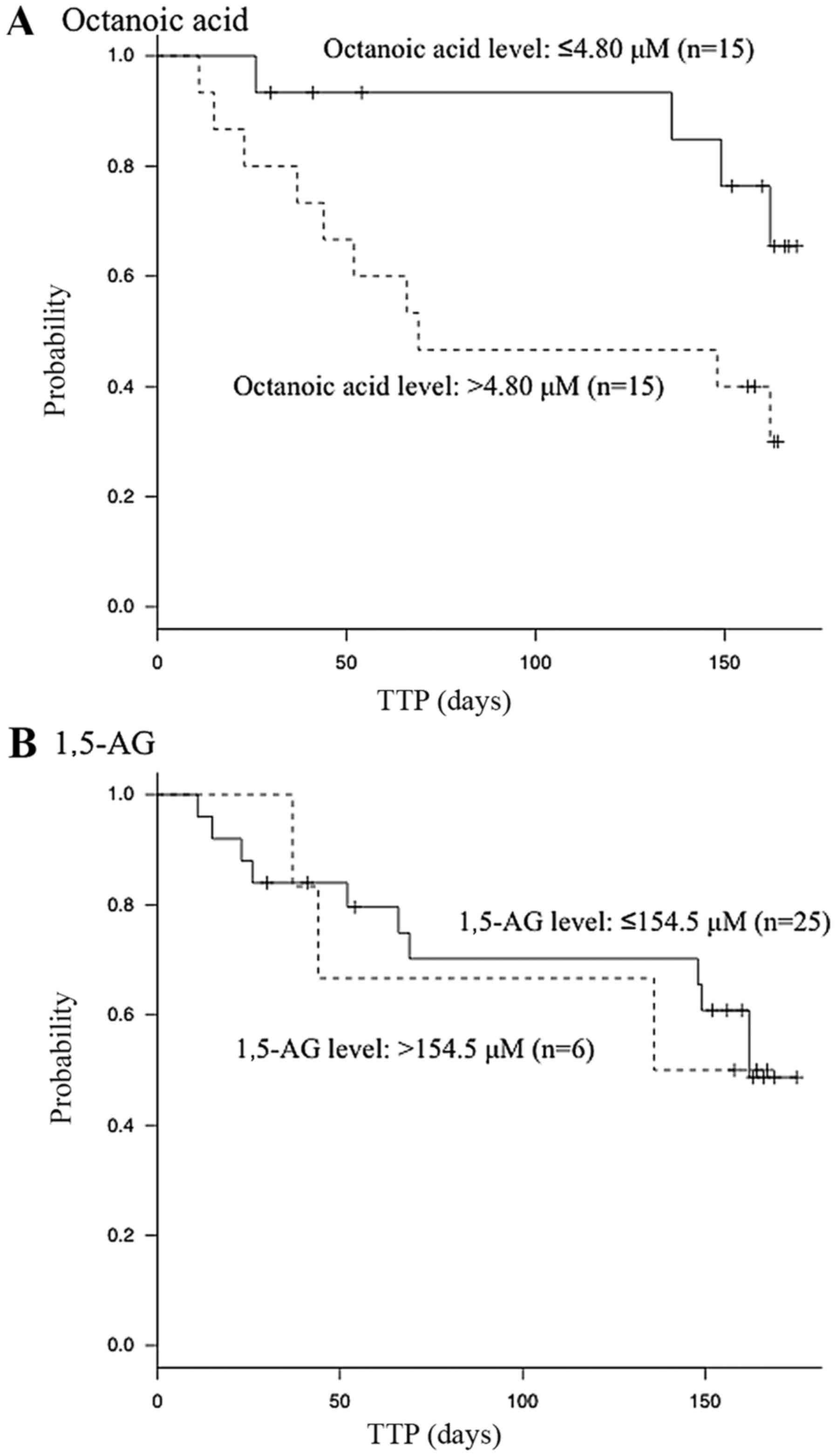 Serum level of octanoic acid predicts the efficacy of chemotherapy