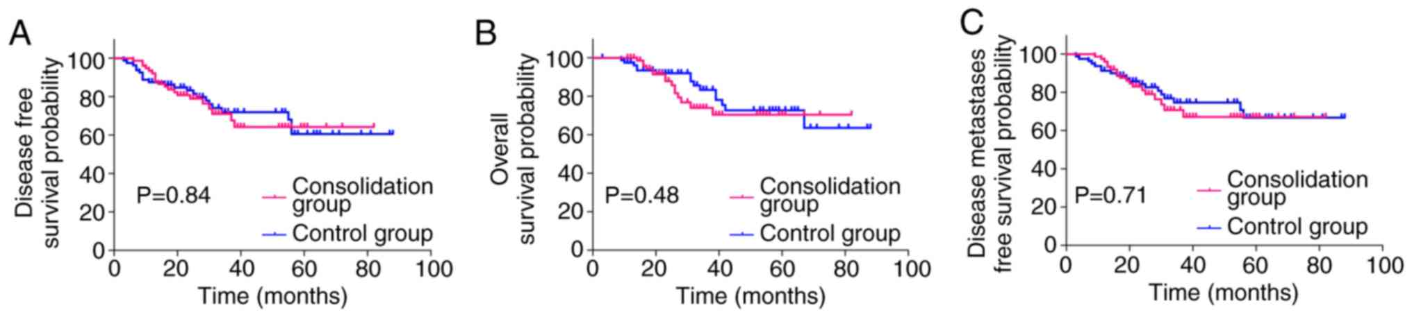 Efficacy And Safety Of Consolidation Chemotherapy During The Resting Period In Patients With Local Advanced Rectal Cancer