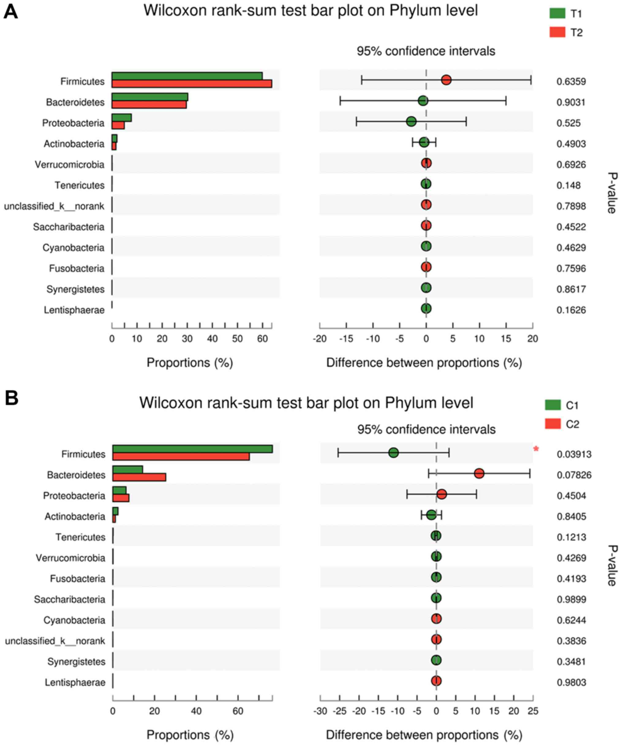 Effects of probiotics on chemotherapy in patients with lung cancer