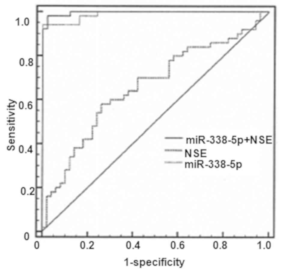 Serum miR‑338‑5p has potential for use as a tumor marker for