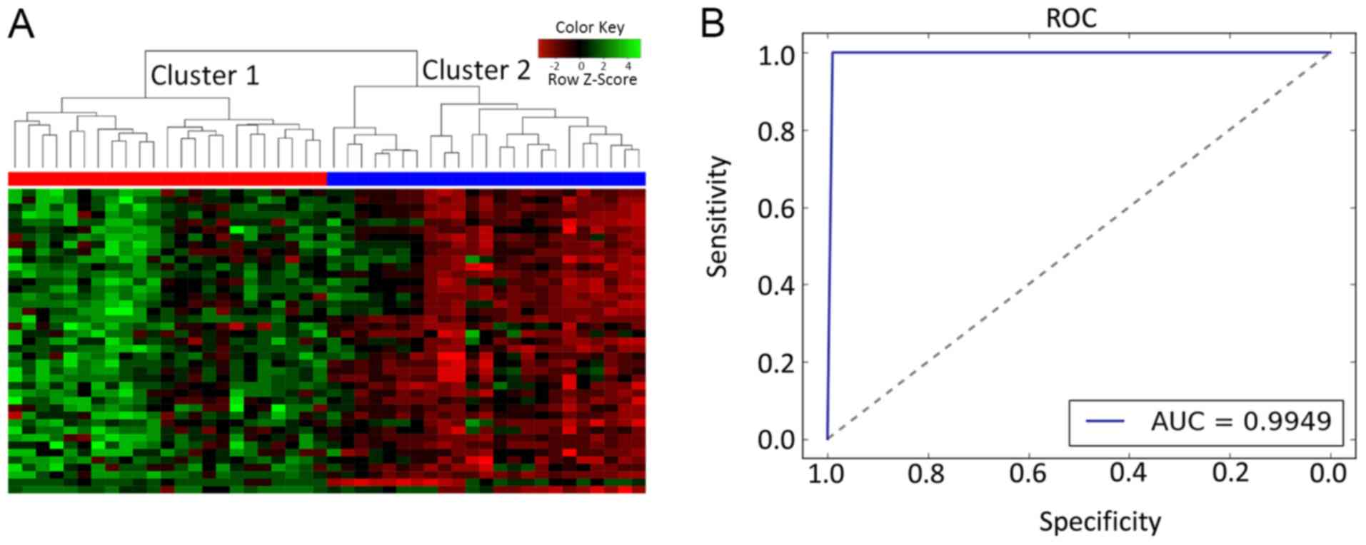 HTLV‑1‑associated genes as potential biomarkers for