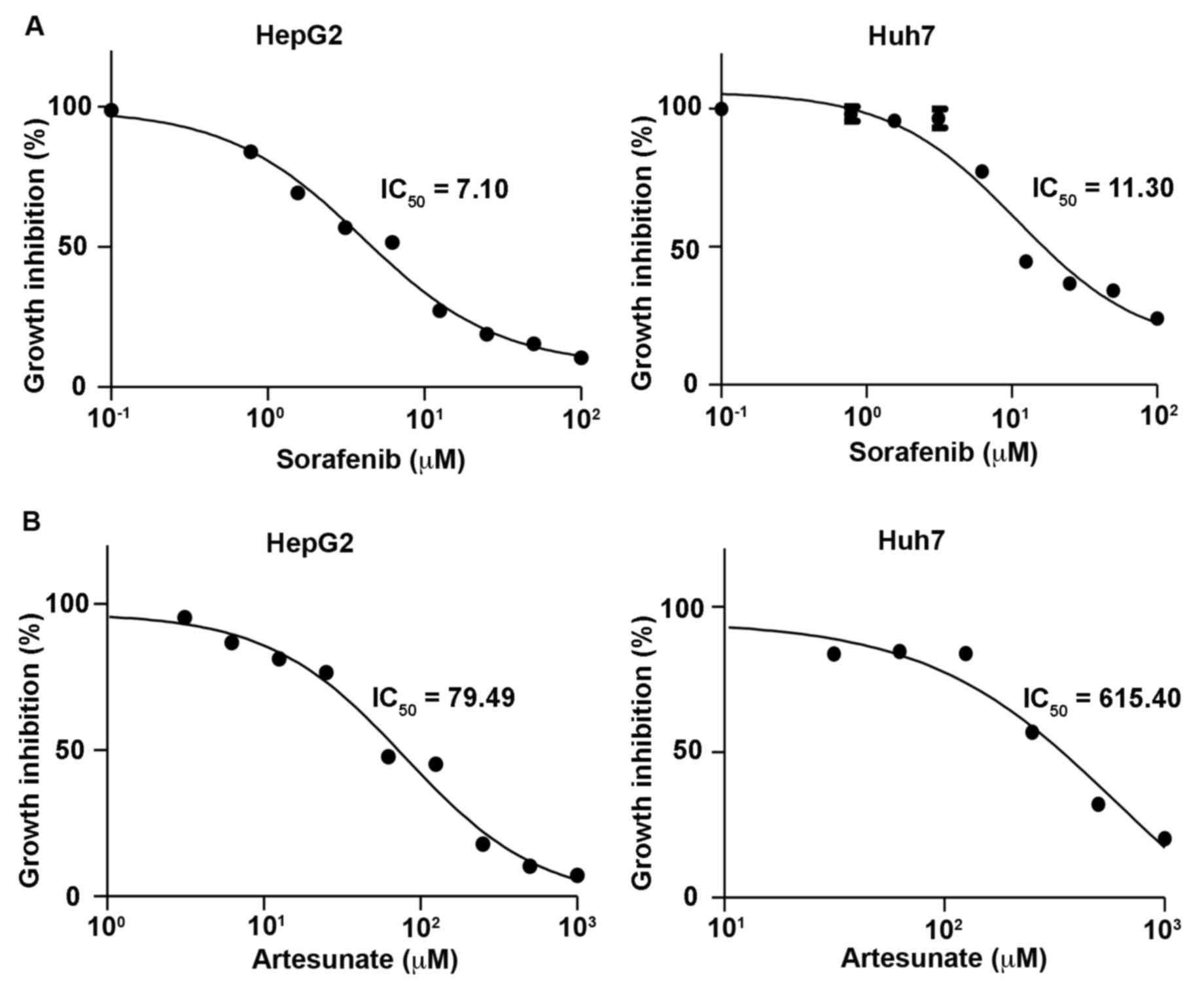 Artesunate And Sorafenib Combinatorial Inhibition Of Liver Cancer Cell Growth