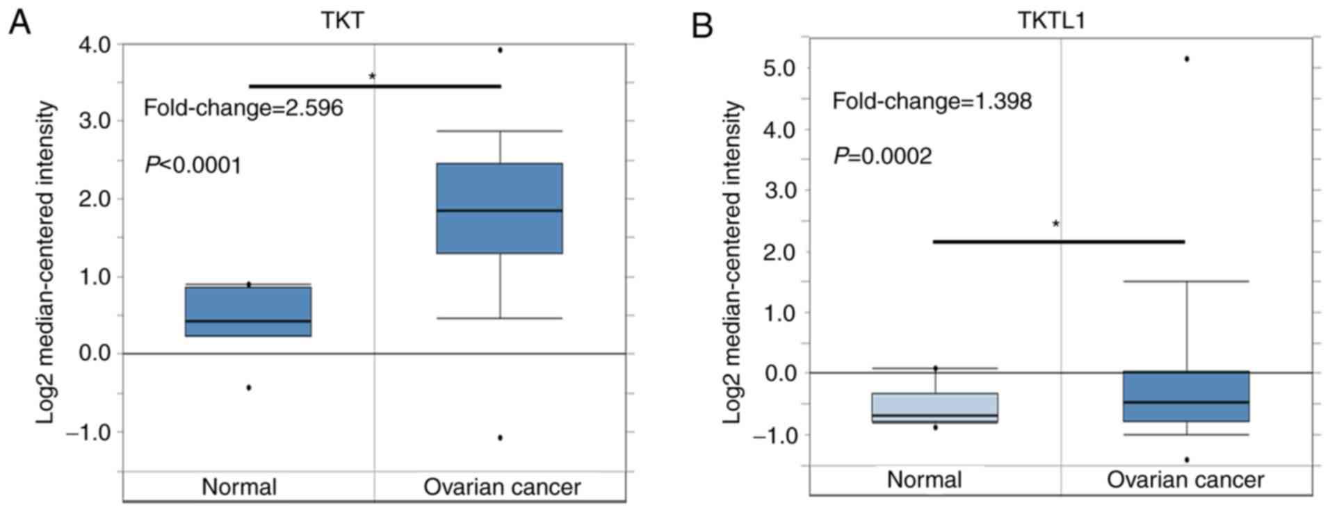 Prognostic Values Of Transketolase Family Genes In Ovarian Cancer