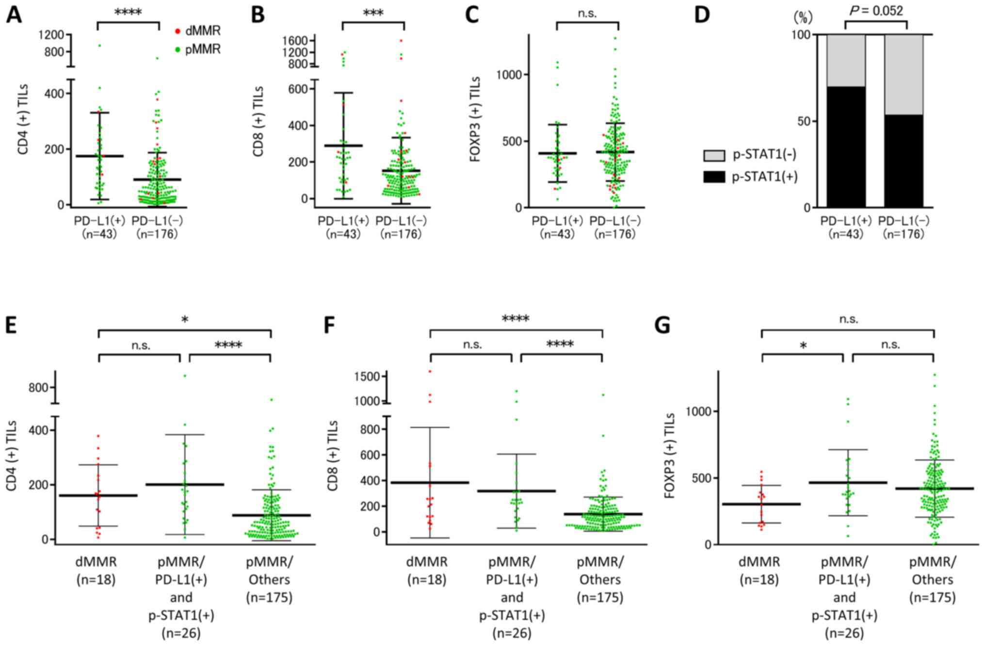 A Subset Of Patients With Mss Msi Low Colorectal Cancer Showed Increased Cd8 Tils Together With Up Regulated Ifn G