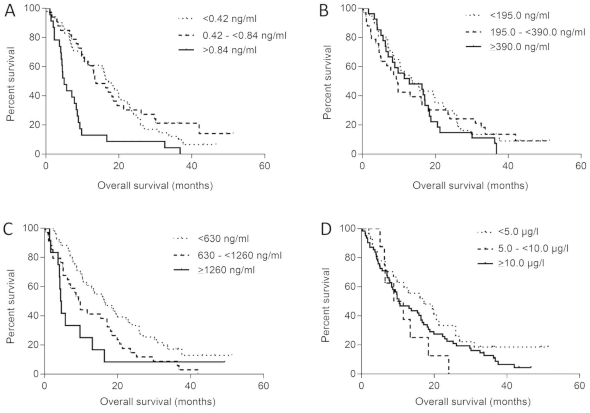 Novel Serum Markers Hsp60 Chi3l1 And Igfbp 2 In Metastatic Colorectal Cancer