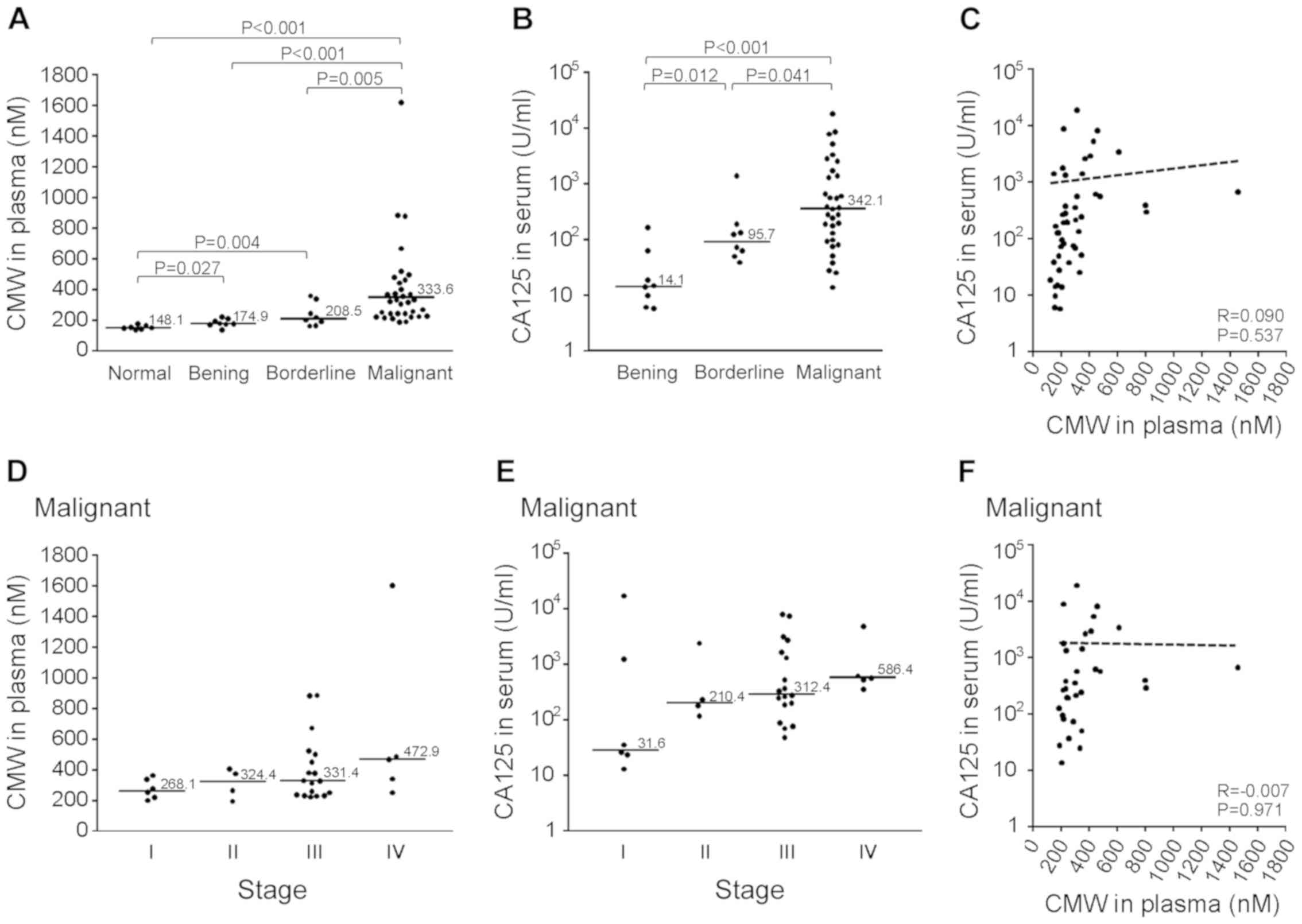 C Mannosyl Tryptophan Increases In The Plasma Of Patients With Ovarian Cancer