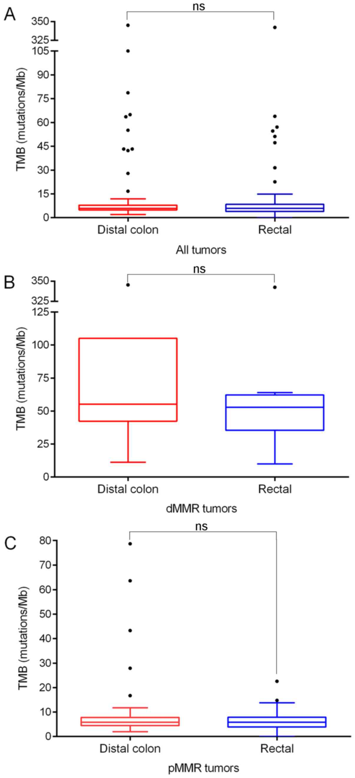 Comparative Mutational Analysis Of Distal Colon Cancer With Rectal Cancer