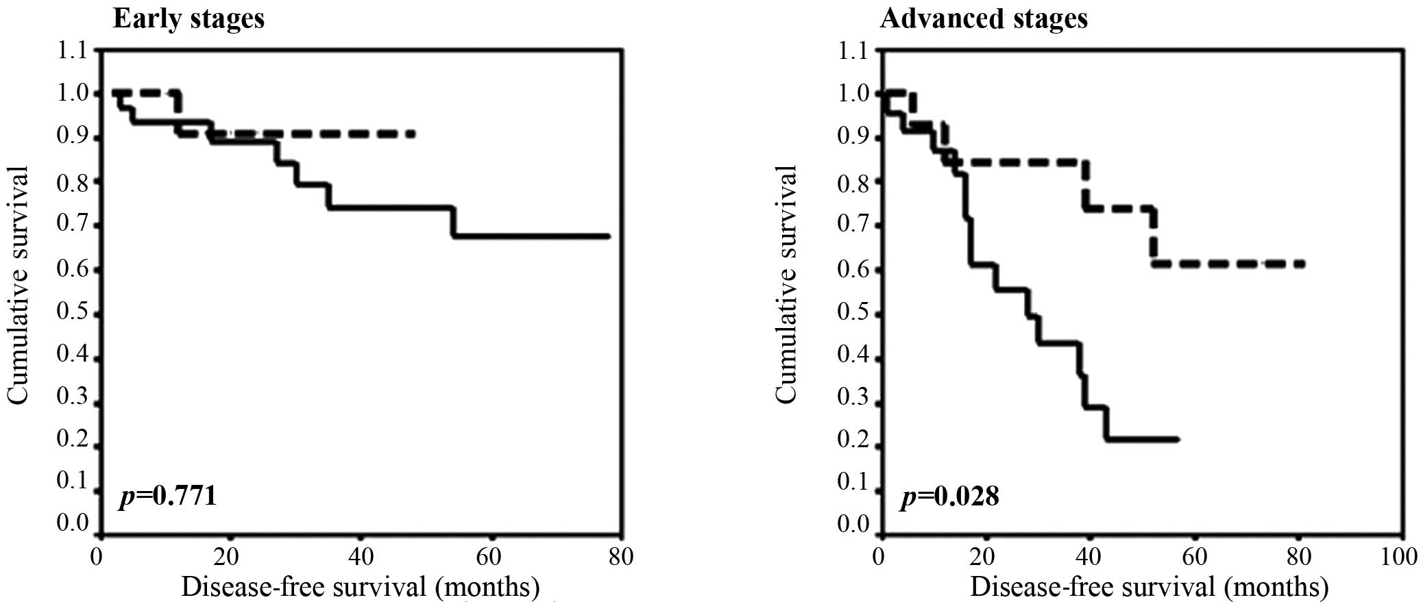 EPAS1 mRNA in plasma from colorectal cancer patients is