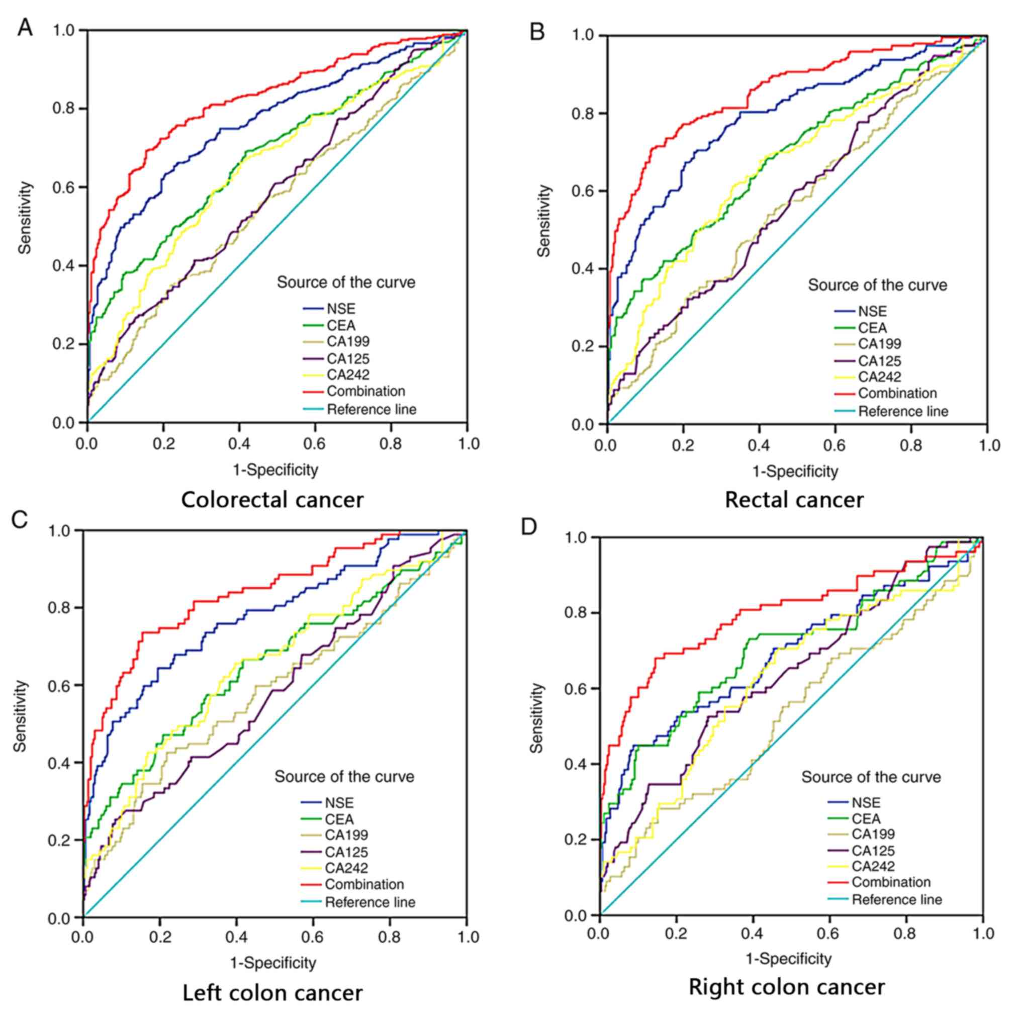 Clinical Significance And Diagnostic Value Of Serum Nse Cea Ca19 9 Ca125 And Ca242 Levels In Colorectal Cancer