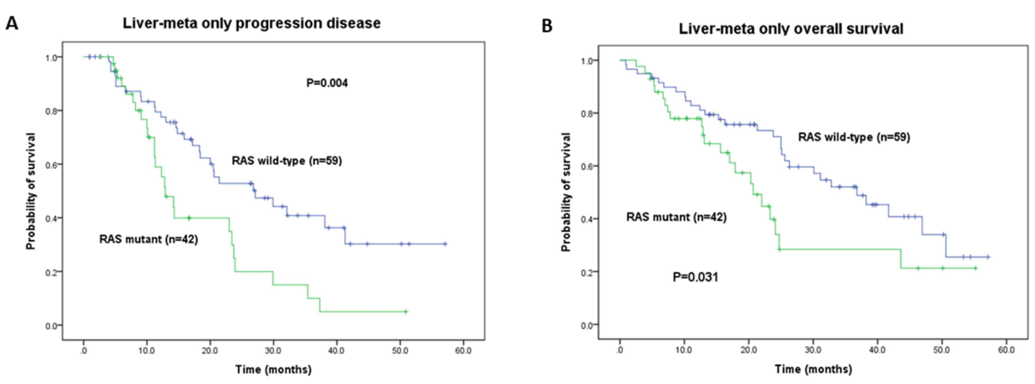 Effect Of Kras And Nras Mutations On The Prognosis Of Patients With Synchronous Metastatic Colorectal Cancer Presenting With Liver Only And Lung Only Metastases