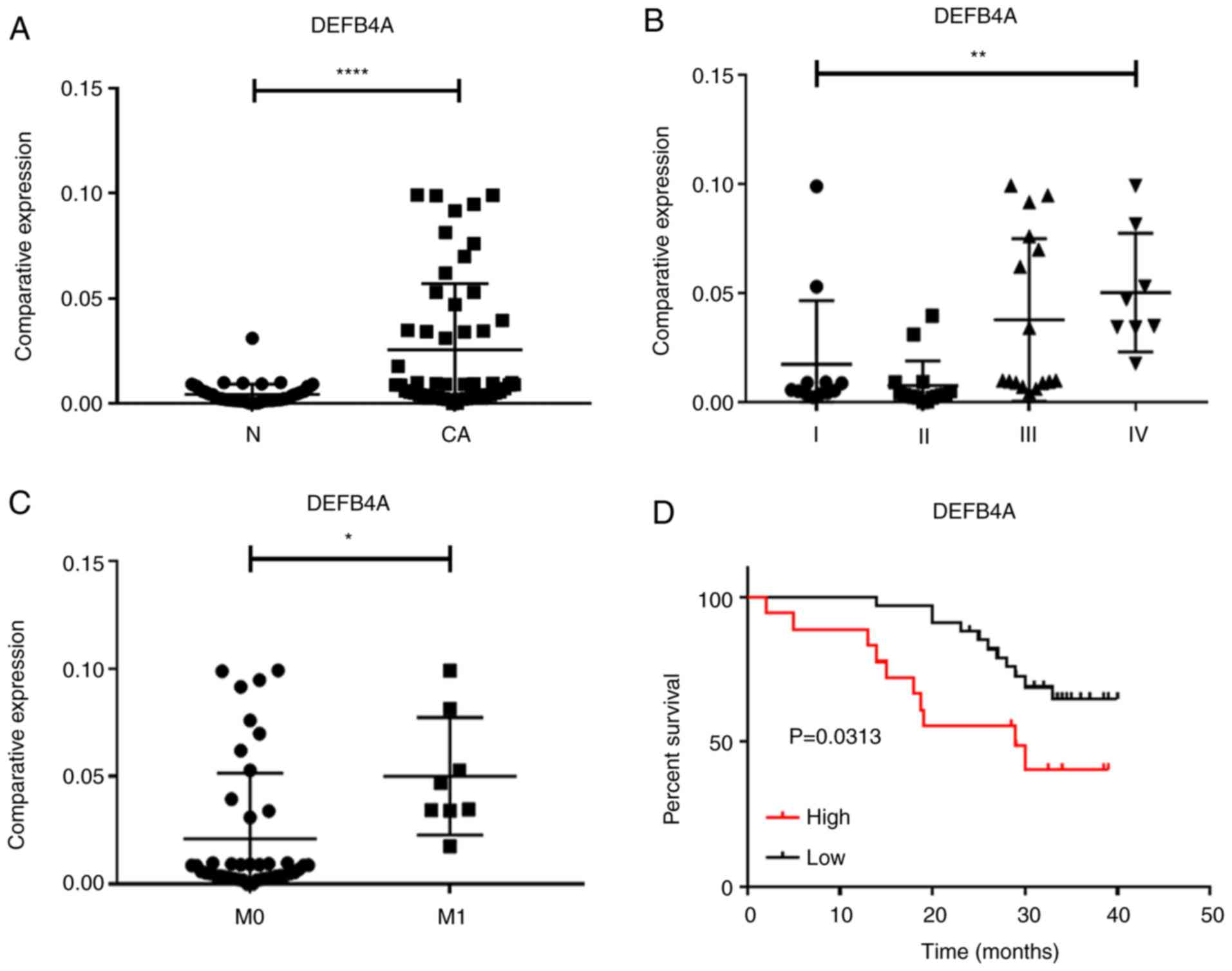 Defb4a Is A Potential Prognostic Biomarker For Colorectal Cancer