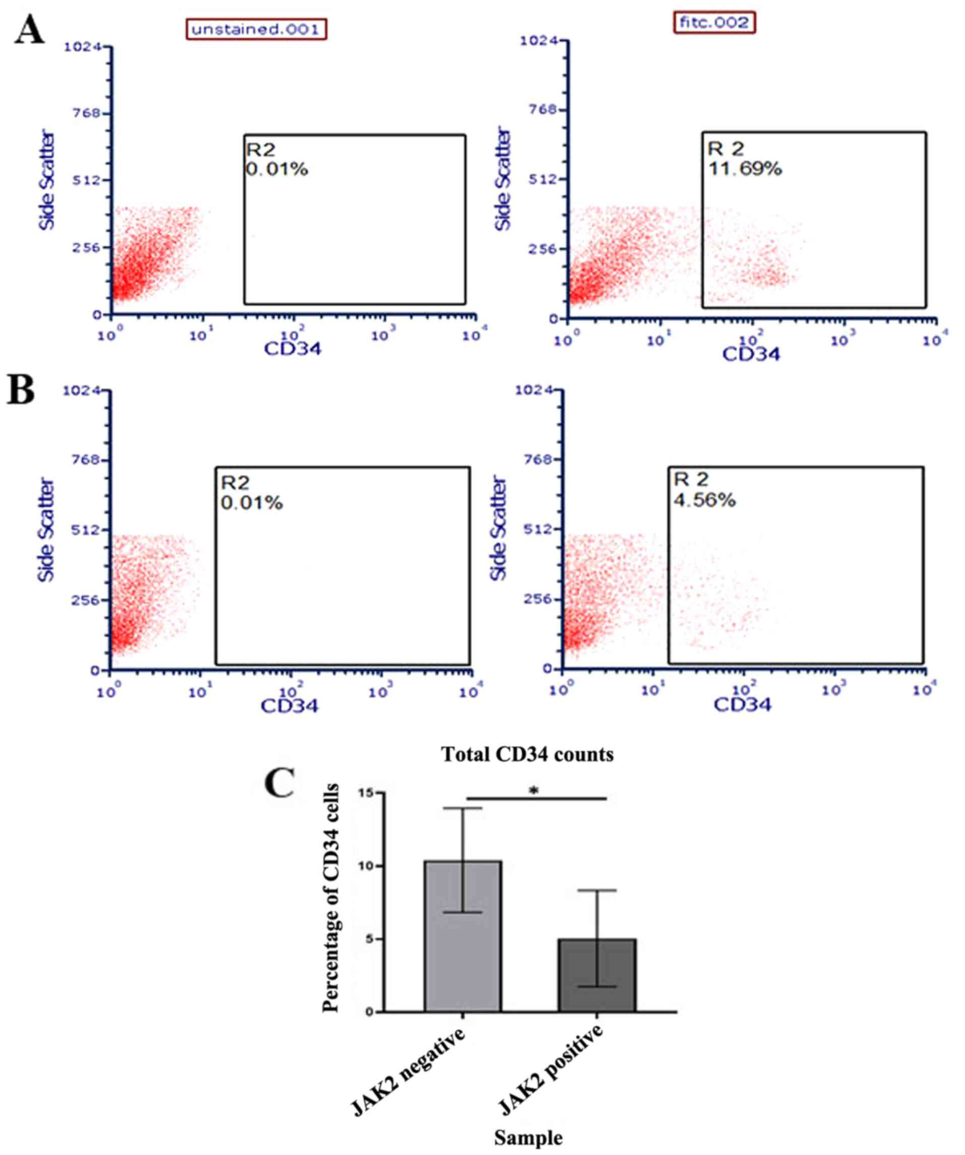 Gene Expression Profiling Of Cd34 Cells From Patients With Myeloproliferative Neoplasms