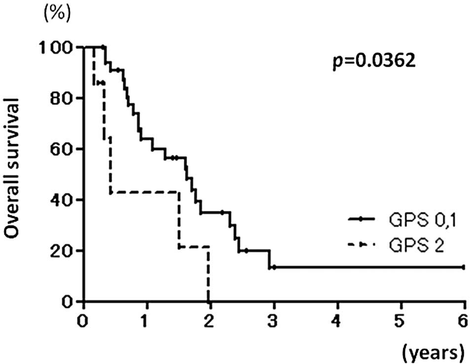 The Glasgow Prognostic Score Is Valuable For Colorectal Cancer With Both Synchronous And Metachronous Unresectable Liver Metastases