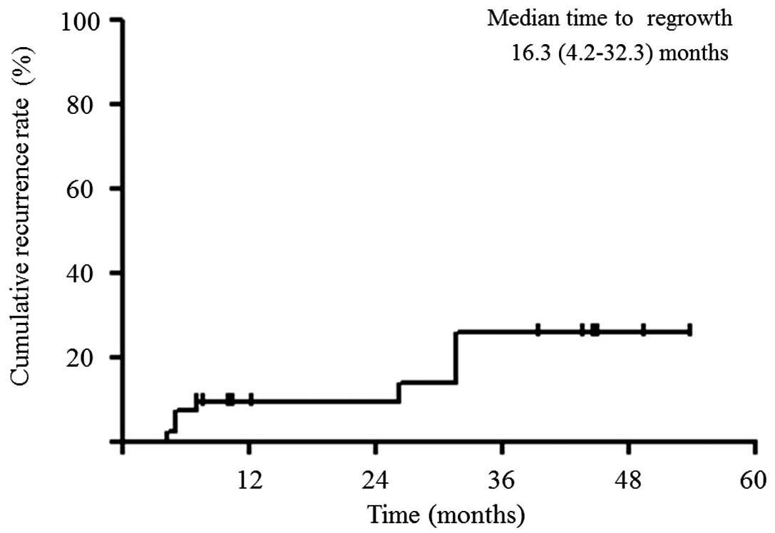 Outcome In Disappearing Colorectal Cancer Liver Metastases During Oxaliplatin Based Chemotherapy