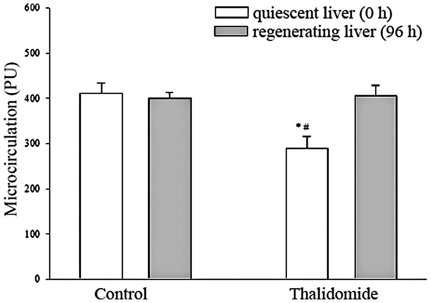 Effect Of Thalidomide On The Expression Of Vascular Endothelial