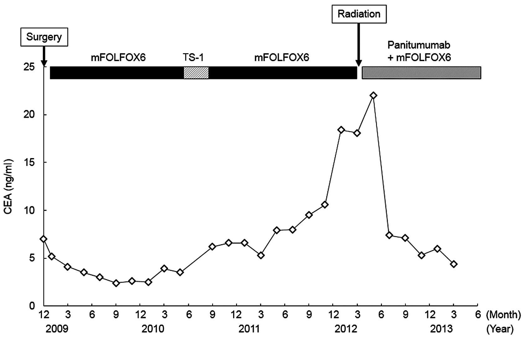 Long Term Administration And Efficacy Of Oxaliplatin With No Neurotoxicity In A Patient With Rectal Cancer Association Between Neurotoxicity And The Gstp1 Polymorphism