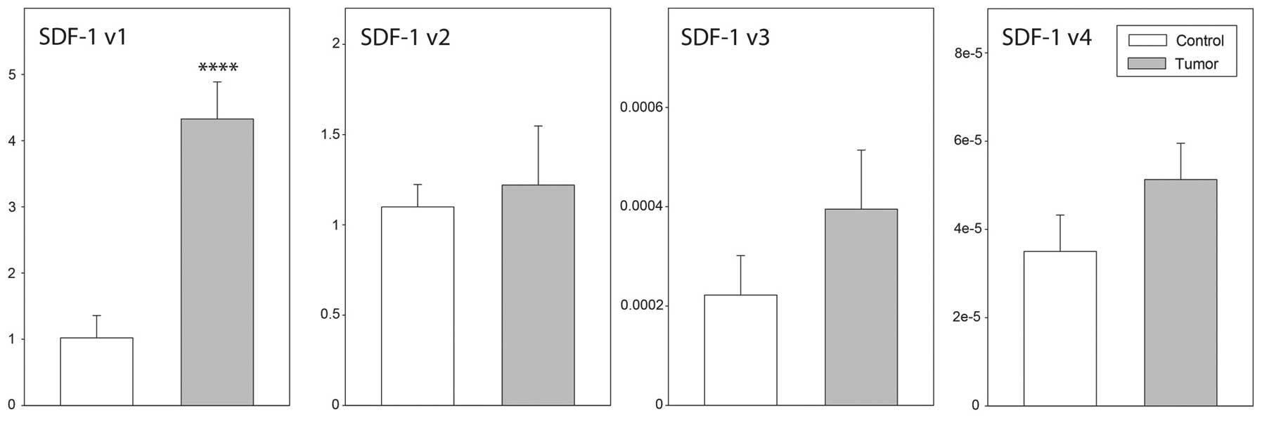 Expression Of Sdf‑1 And Cxcr4 Transcript Variants And