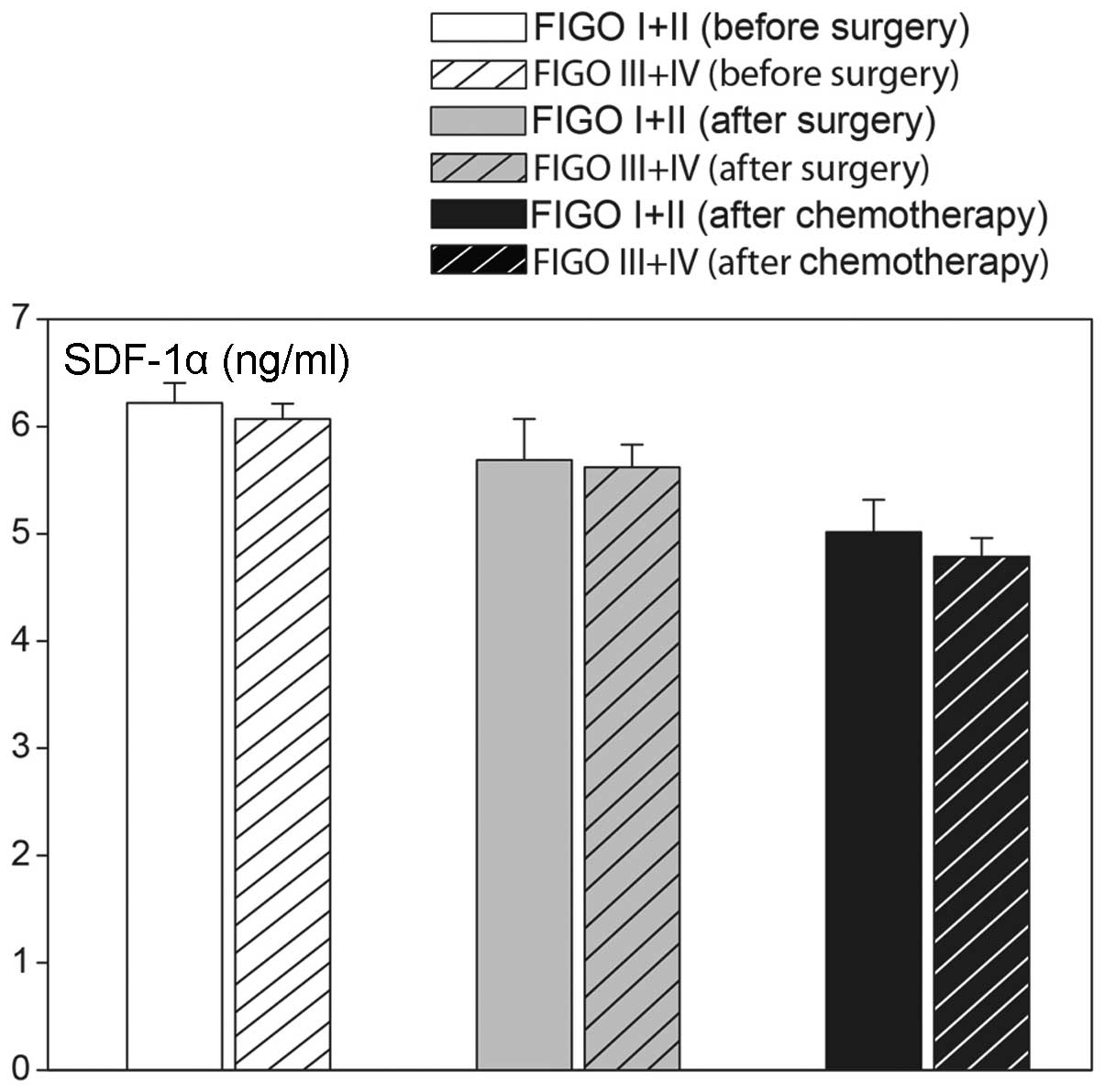 Expression Of Sdf 1 And Cxcr4 Transcript Variants And Cxcr7 In Epithelial Ovarian Cancer