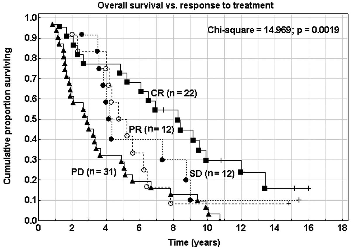 Natural history of recurrences in endometrial carcinoma figure 1 comparison of overall survival rate with response to treatment overall survival rate was significantly higher in the patient group achieving cr buycottarizona