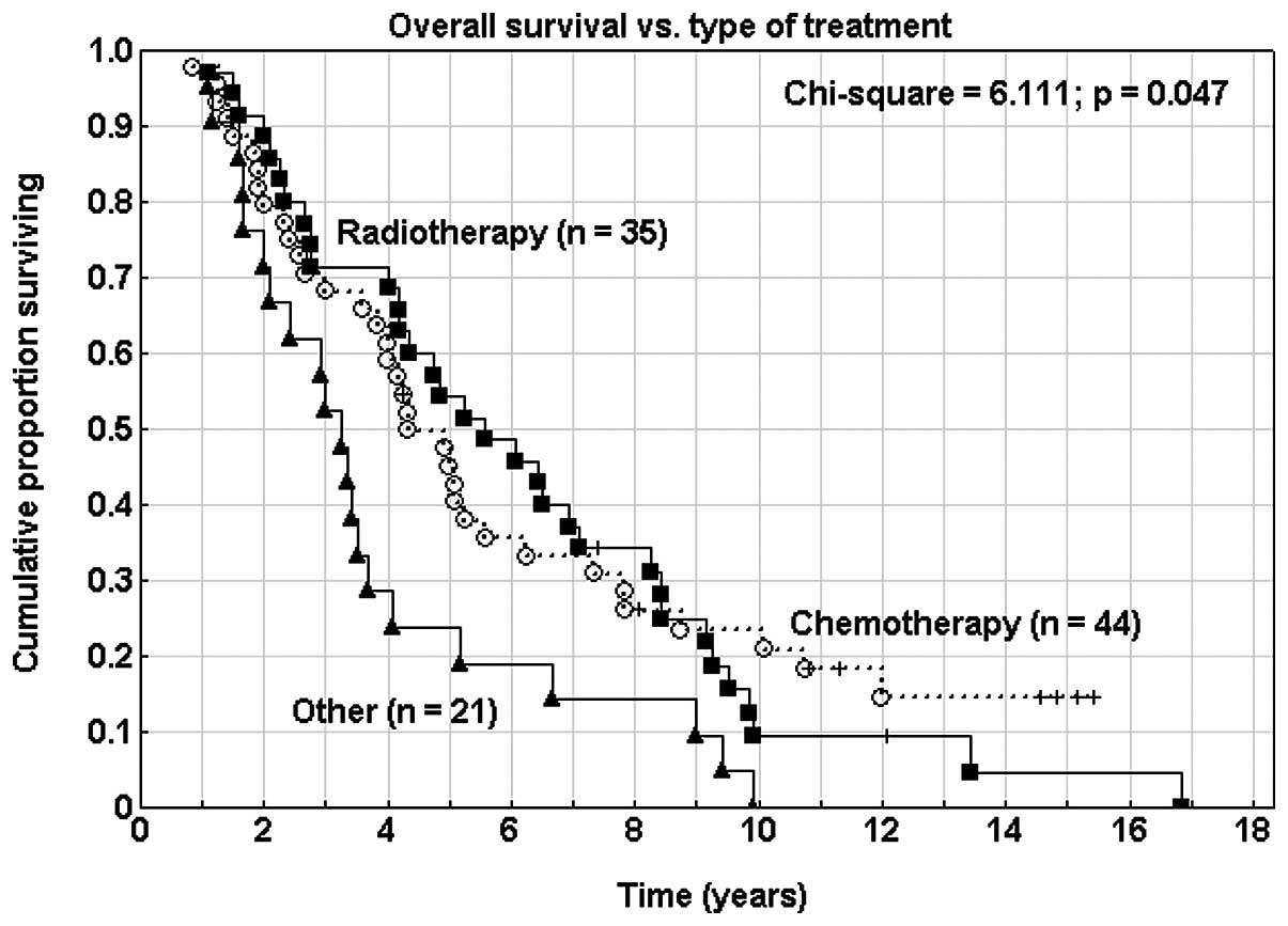 Endometrial cancer mortality, Endometrial cancer recurrence rates
