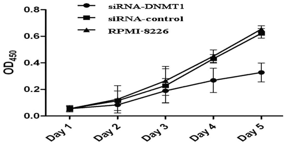 O-6-methylguanine DNA methyltransferase is a favorable