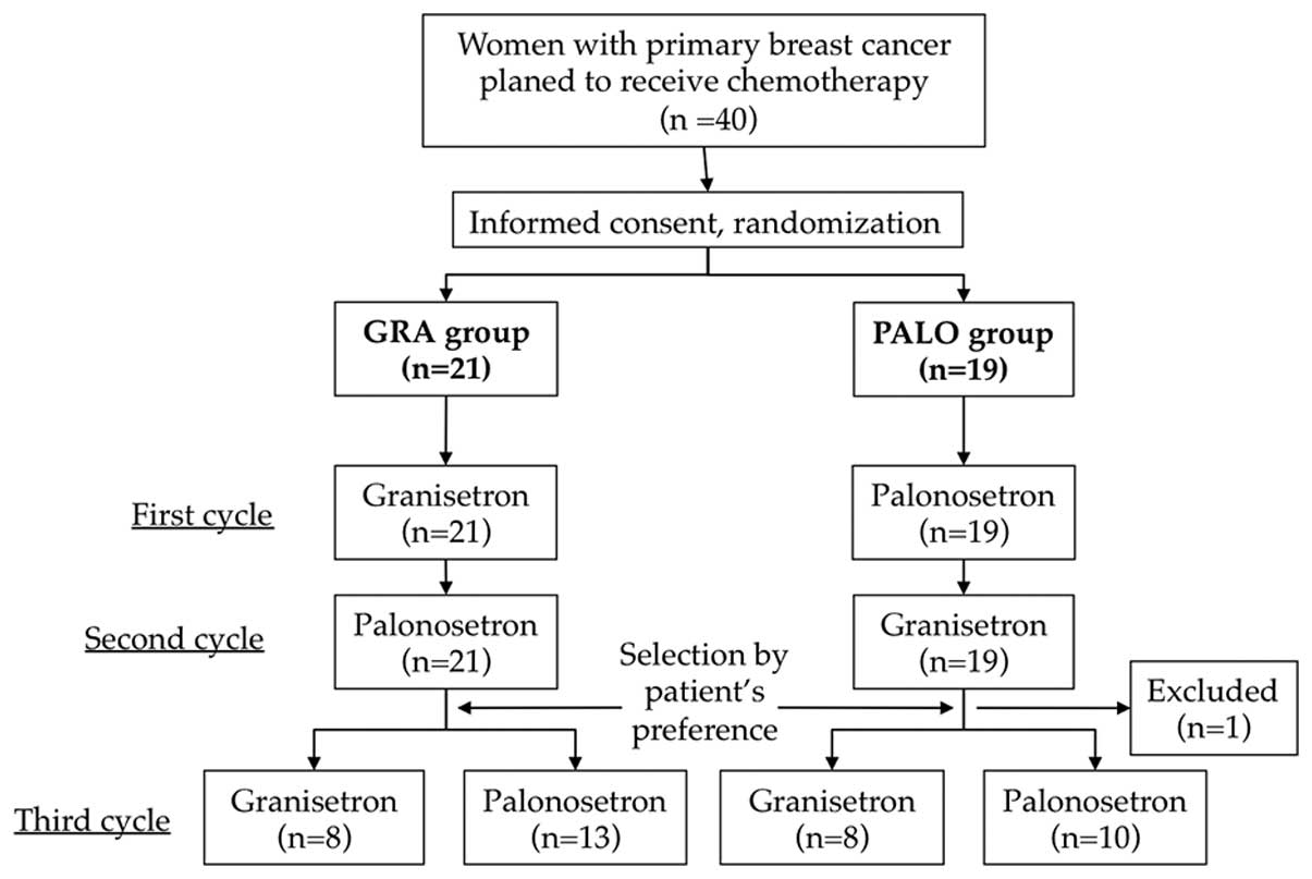 thesis on comparision between granisetron and ondansetron ponv Comparison of palonosetron, granisetron ondansetron, and the antiemetic effective in lowering the incidence of ponv, compared to treatment with granisetron.