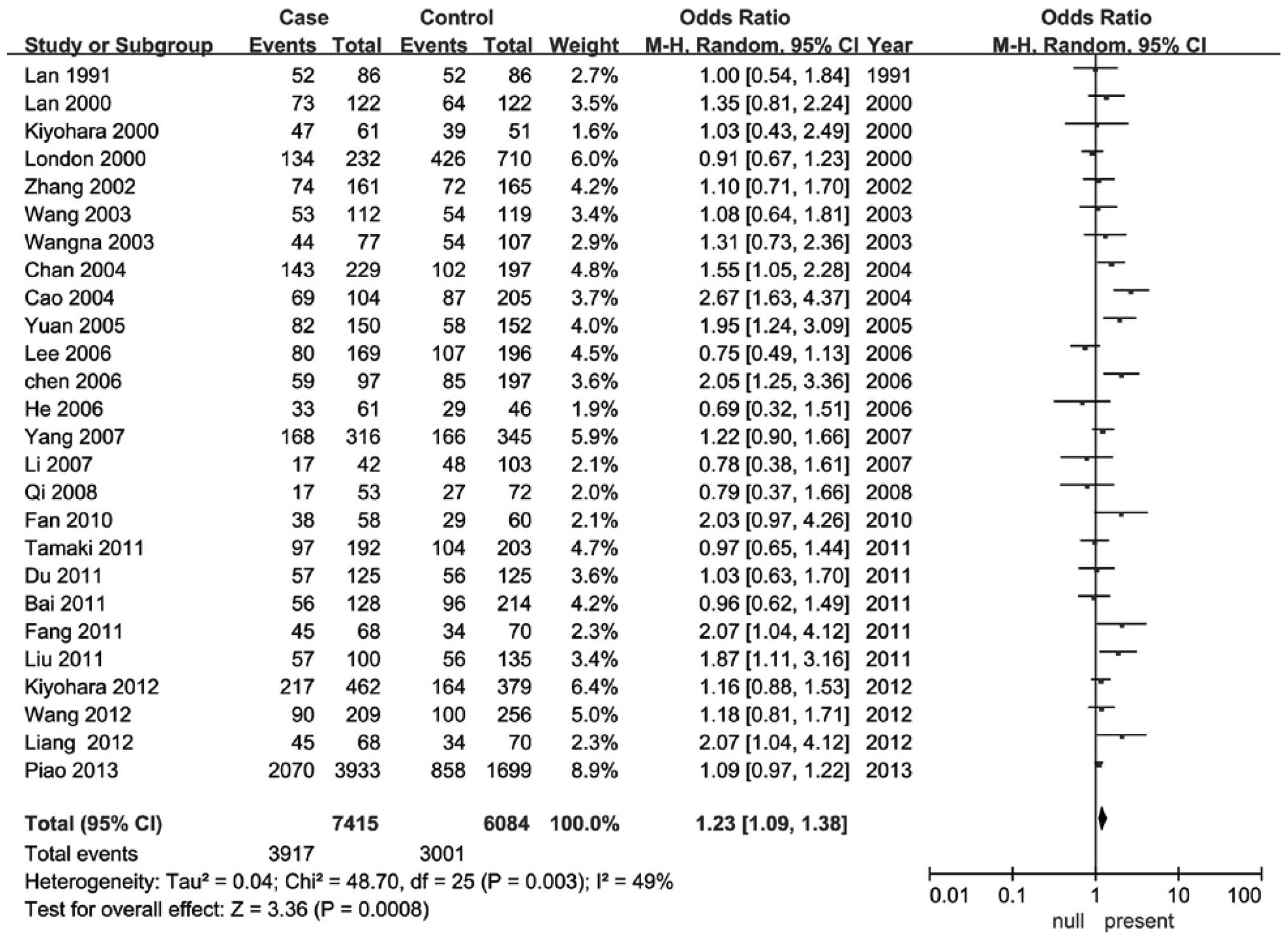 welding and lung cancer in a pooled analysis of case-control studies