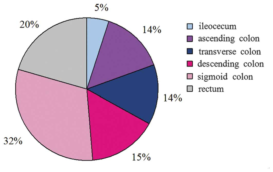 Adenoma Detection Rate In 41010 Patients From Southwest China
