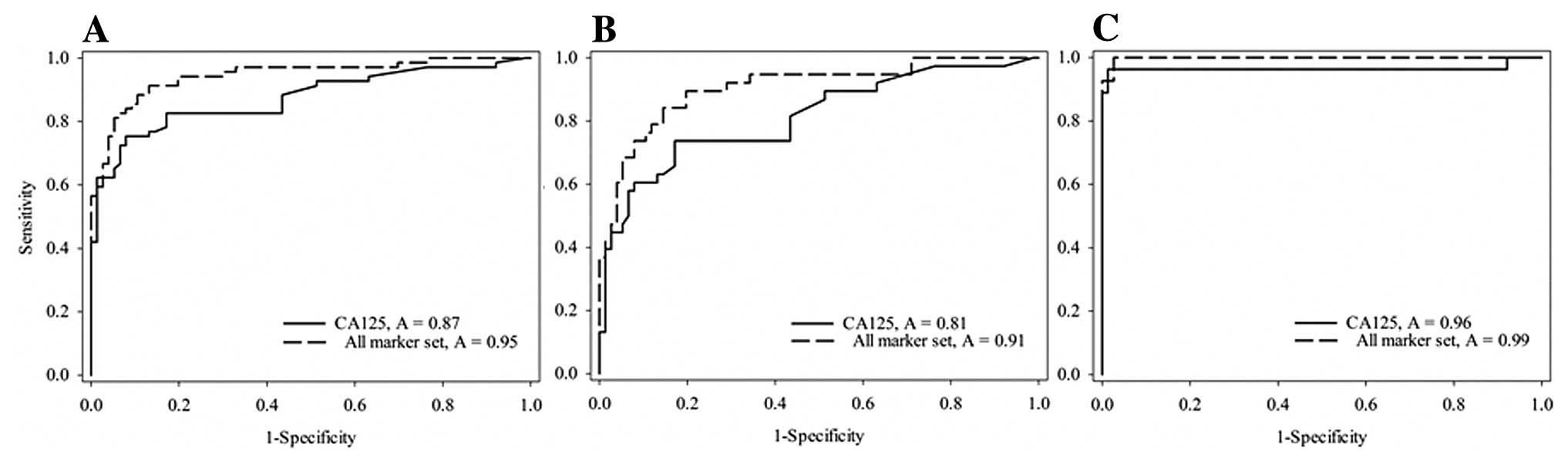 Multiplexed Bead Based Immunoassay Of Four Serum Biomarkers For Diagnosis Of Ovarian Cancer